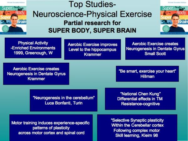Neuroscience and Movement-Research for Super Body, Super Brain